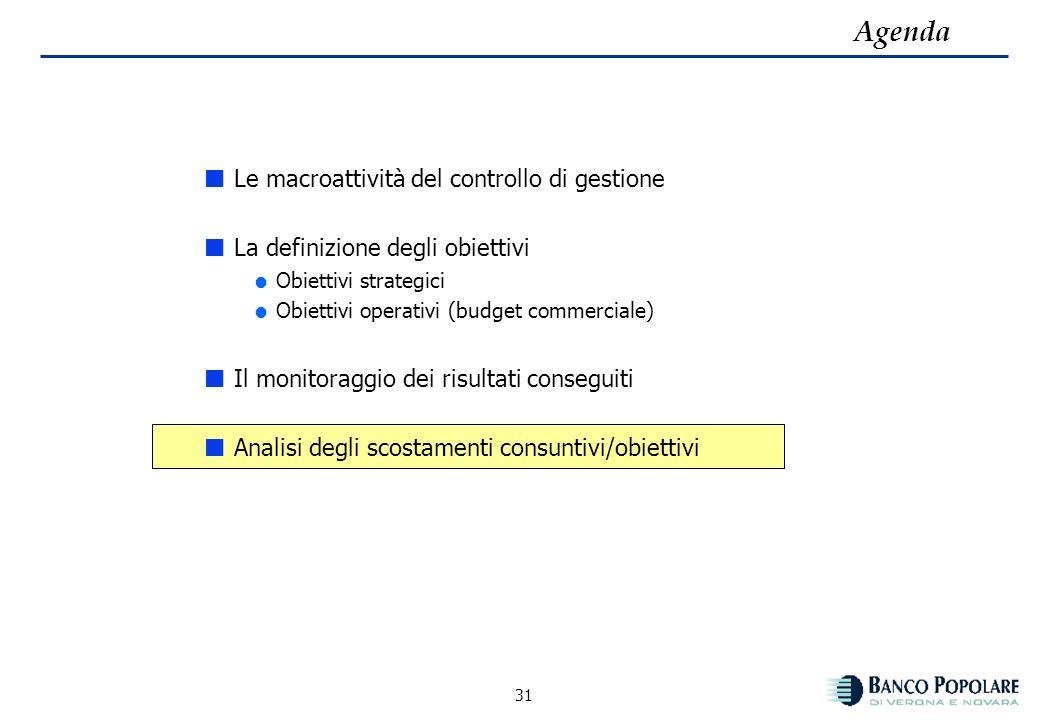 30 Report sistema incentivante Rete Commerciale: esempio Direttore di Filiale Analisi degli scostamenti consuntivi/obiettivi