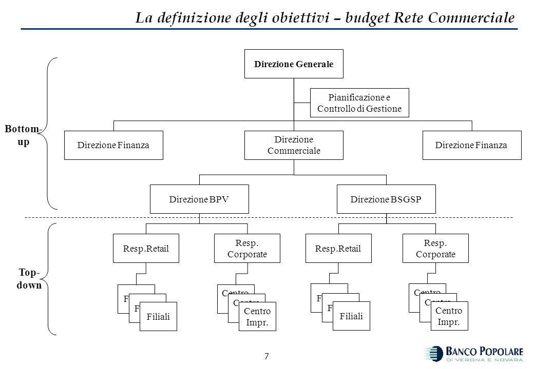 6 La definizione degli obiettivi – budget Rete Commerciale In presenza di una strategia definita e, quindi, di un piano strategico quale punto di rife