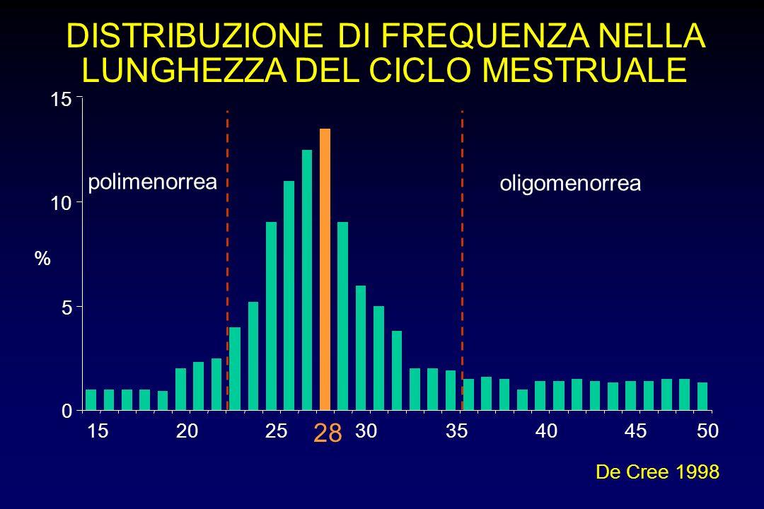 DISTRIBUZIONE DI FREQUENZA NELLA LUNGHEZZA DEL CICLO MESTRUALE 0 5 10 15 20253035404550 De Cree 1998 % 28 oligomenorrea polimenorrea