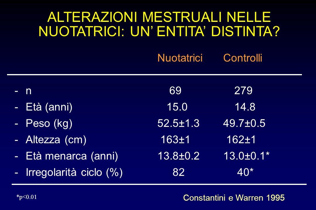 ALTERAZIONI MESTRUALI NELLE NUOTATRICI: UN ENTITA DISTINTA? NuotatriciControlli -n 69279 -Età (anni) 15.014.8 -Peso (kg)52.5±1.349.7±0.5 -Altezza (cm)