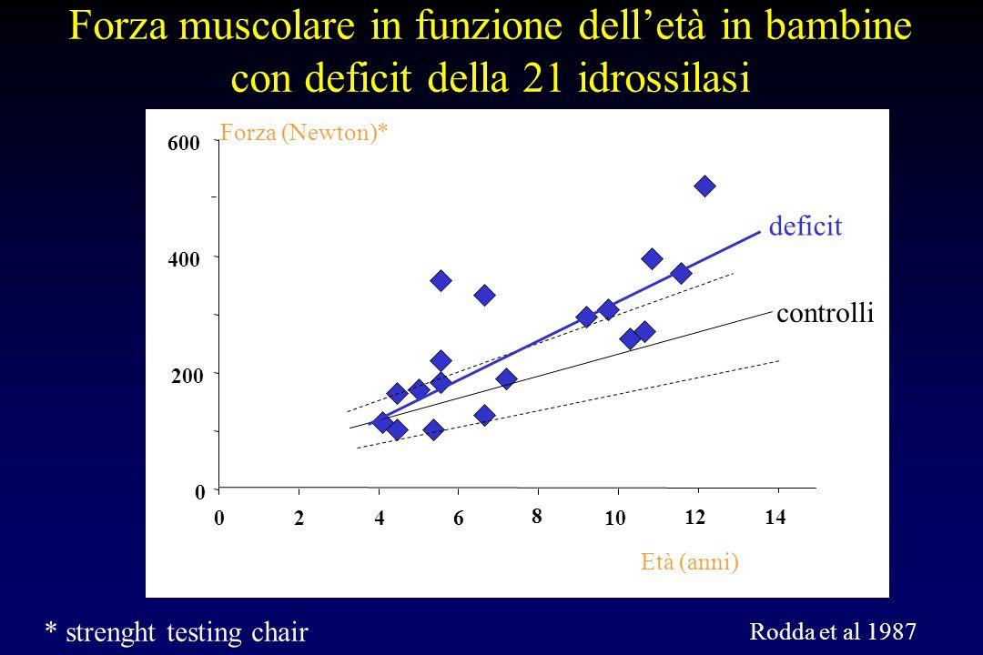 0 200 400 600 0246 8 10 1214 Forza muscolare in funzione delletà in bambine con deficit della 21 idrossilasi Rodda et al 1987 Età (anni) Forza (Newton