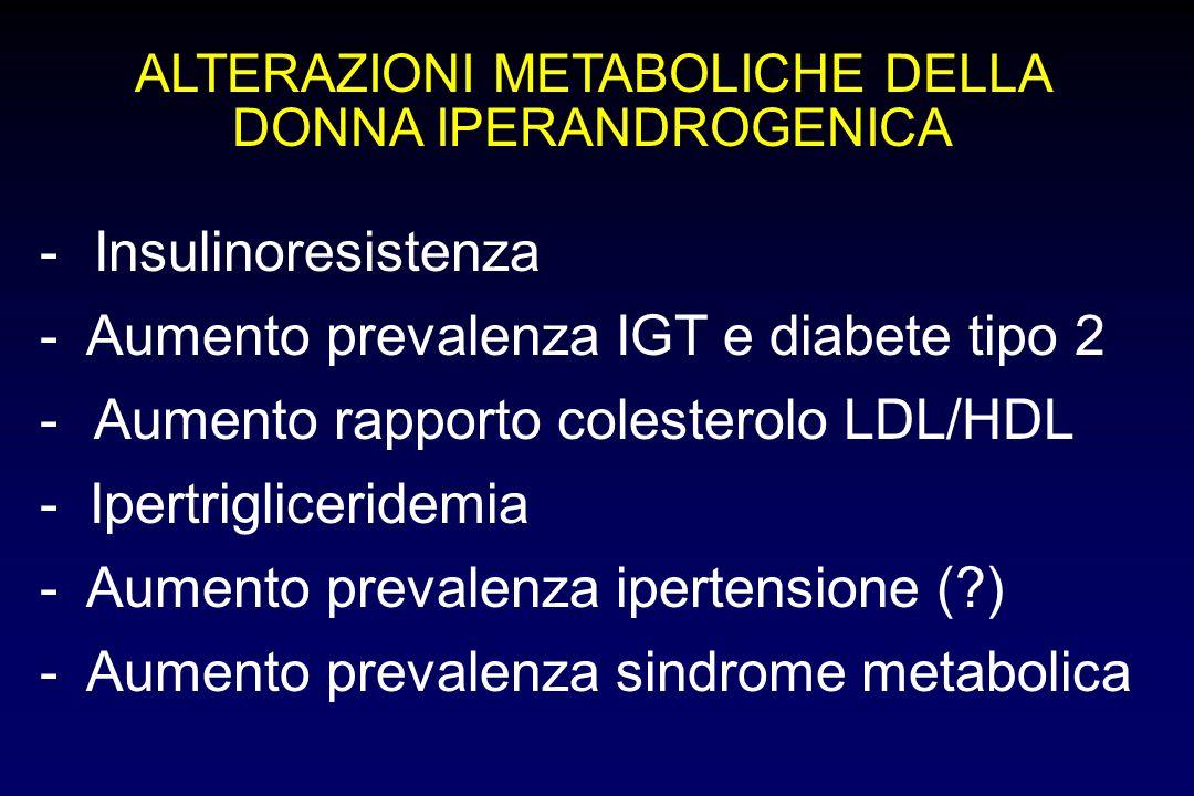 ALTERAZIONI METABOLICHE DELLA DONNA IPERANDROGENICA -Insulinoresistenza - Aumento prevalenza IGT e diabete tipo 2 -Aumento rapporto colesterolo LDL/HD