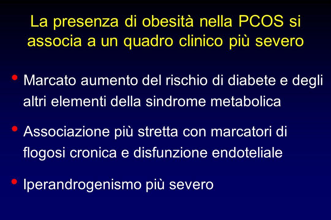 La presenza di obesità nella PCOS si associa a un quadro clinico più severo Marcato aumento del rischio di diabete e degli altri elementi della sindro