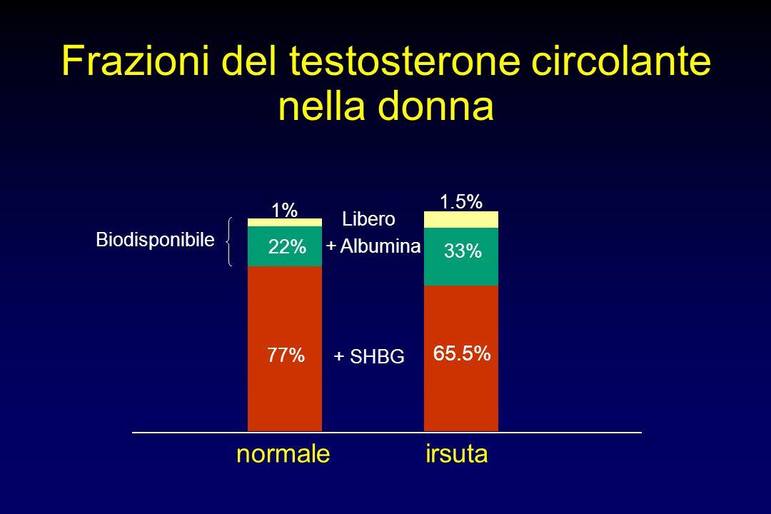 Frazioni del testosterone circolante nella donna normale 77% 22% 1% irsuta 65.5% 33% 1.5% + SHBG + Albumina Libero Biodisponibile