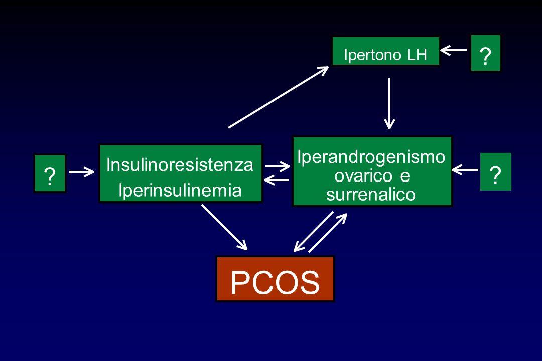 ? ? Insulinoresistenza Iperinsulinemia Ipertono LH Iperandrogenismo ovarico e surrenalico PCOS ?