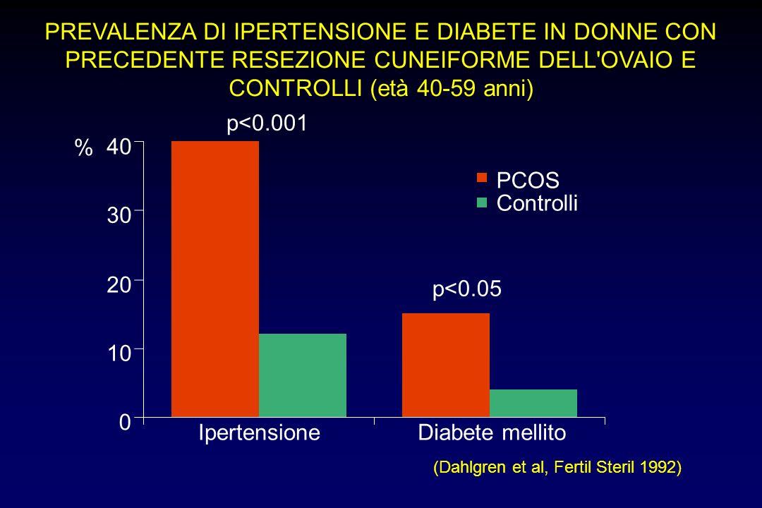 PREVALENZA DI IPERTENSIONE E DIABETE IN DONNE CON PRECEDENTE RESEZIONE CUNEIFORME DELL'OVAIO E CONTROLLI (età 40-59 anni) (Dahlgren et al, Fertil Ster