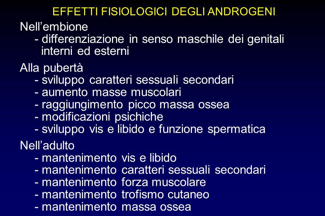 EFFETTI FISIOLOGICI DEGLI ANDROGENI Nellembione - differenziazione in senso maschile dei genitali interni ed esterni Alla pubertà - sviluppo caratteri