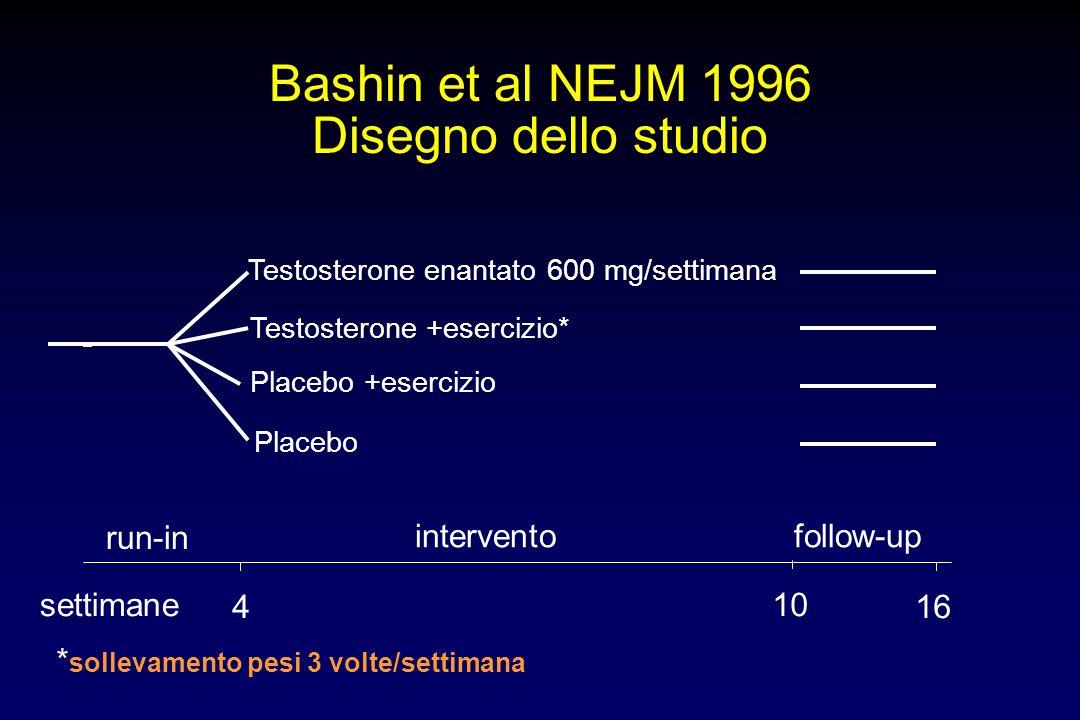 settimane 4 10 16 Placebo +esercizio Placebo Bashin et al NEJM 1996 Disegno dello studio Testosterone enantato 600 mg/settimana Testosterone +esercizi