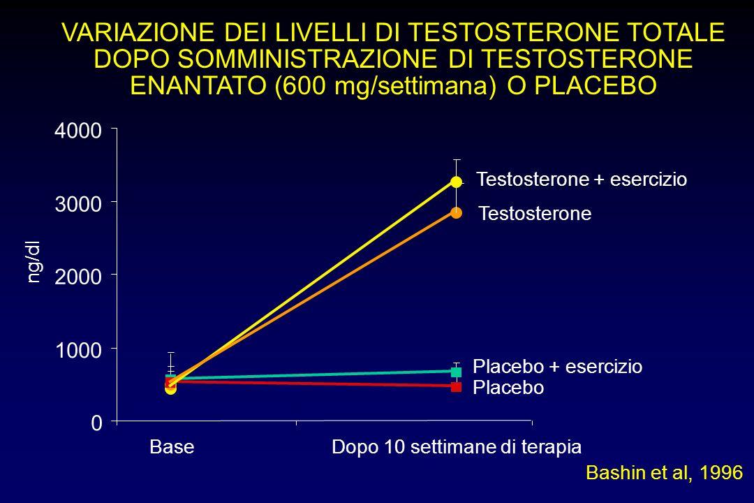 VARIAZIONE DEI LIVELLI DI TESTOSTERONE TOTALE DOPO SOMMINISTRAZIONE DI TESTOSTERONE ENANTATO (600 mg/settimana) O PLACEBO 0 1000 2000 3000 4000 BaseDo