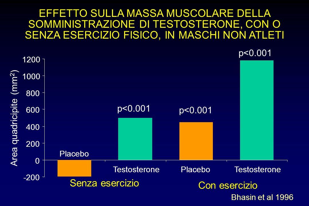 EFFETTO SULLA MASSA MUSCOLARE DELLA SOMMINISTRAZIONE DI TESTOSTERONE, CON O SENZA ESERCIZIO FISICO, IN MASCHI NON ATLETI -200 0 200 400 600 800 1000 1