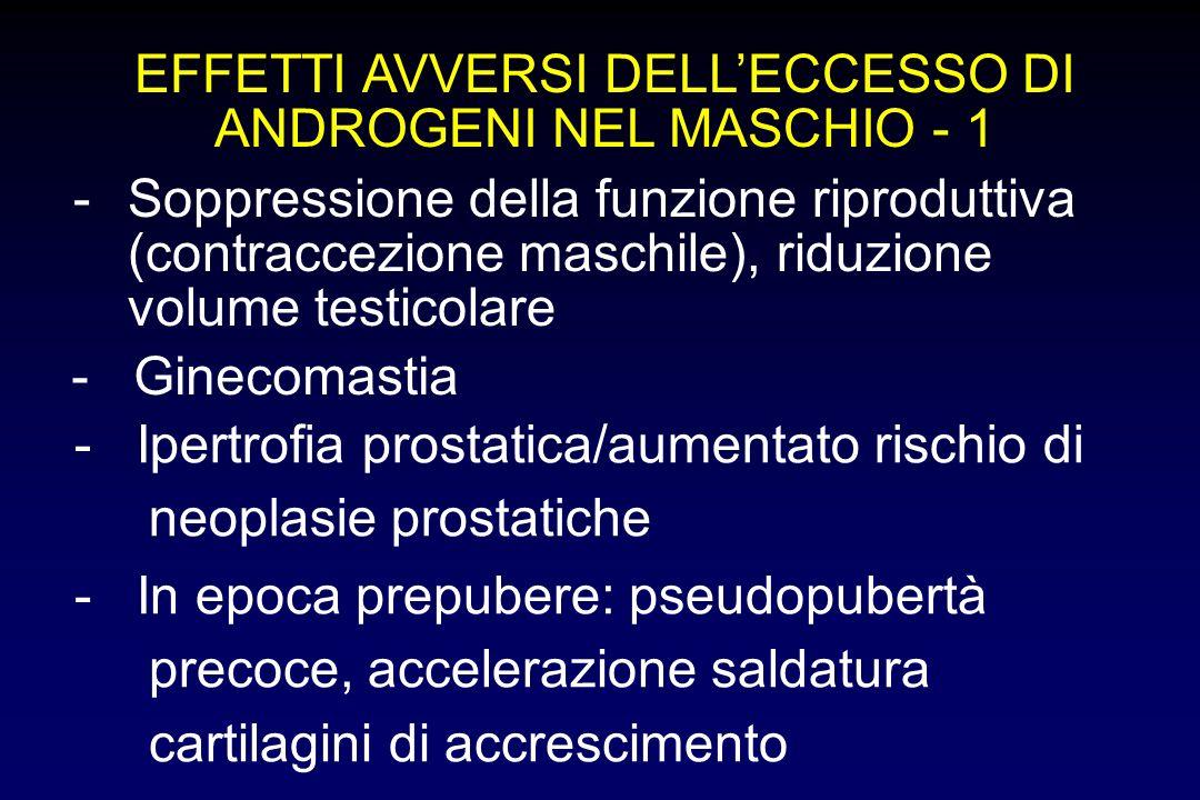 EFFETTI AVVERSI DELLECCESSO DI ANDROGENI NEL MASCHIO - 1 -Soppressione della funzione riproduttiva (contraccezione maschile), riduzione volume testico