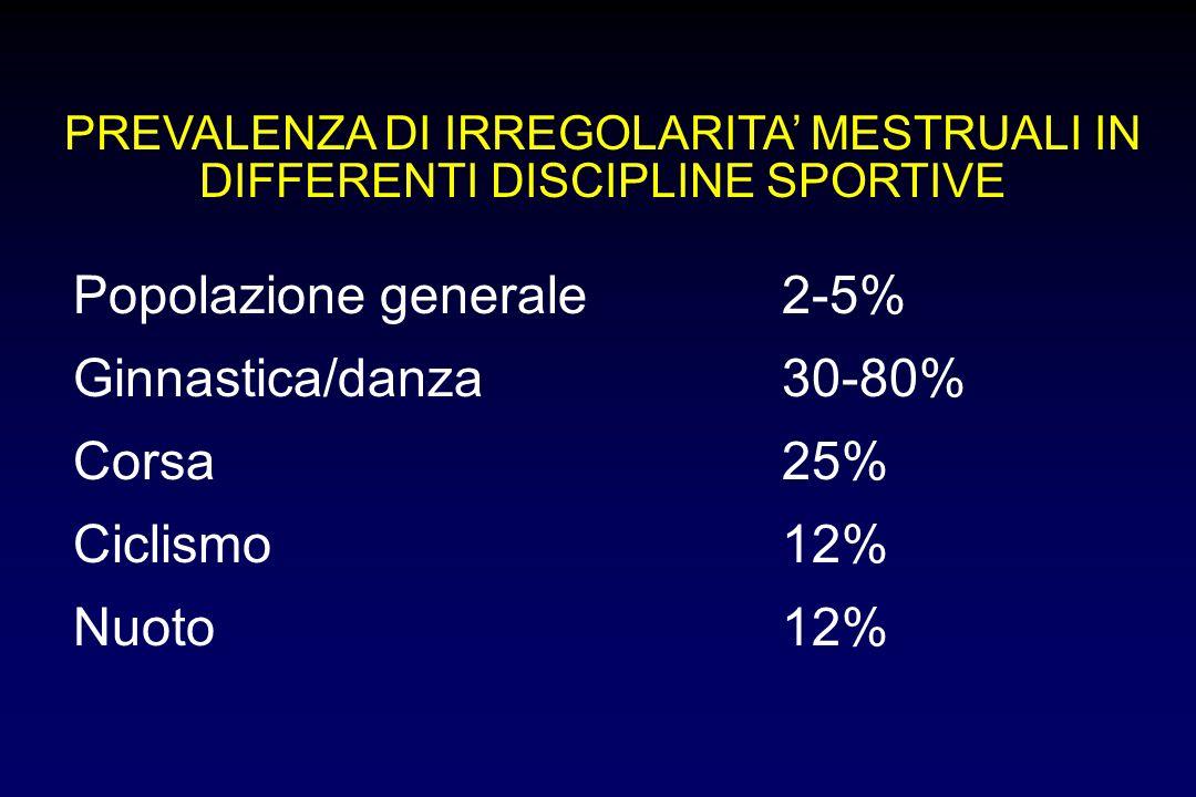 PREVALENZA DI IRREGOLARITA MESTRUALI IN DIFFERENTI DISCIPLINE SPORTIVE Popolazione generale2-5% Ginnastica/danza30-80% Corsa25% Ciclismo12% Nuoto12%