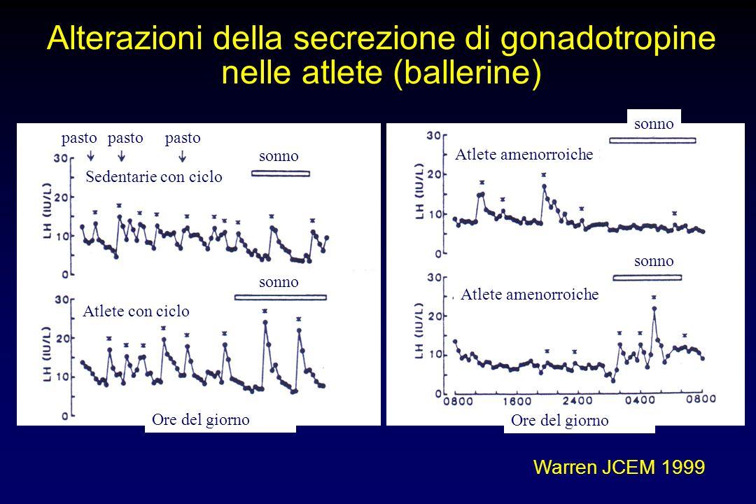 Alterazioni della secrezione di gonadotropine nelle atlete (ballerine) Warren JCEM 1999 pasto sonno Atlete amenorroiche Atlete con ciclo Sedentarie co