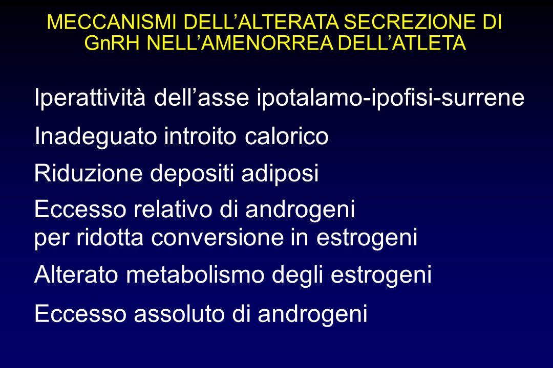 MECCANISMI DELLALTERATA SECREZIONE DI GnRH NELLAMENORREA DELLATLETA Iperattività dellasse ipotalamo-ipofisi-surrene Inadeguato introito calorico Riduz