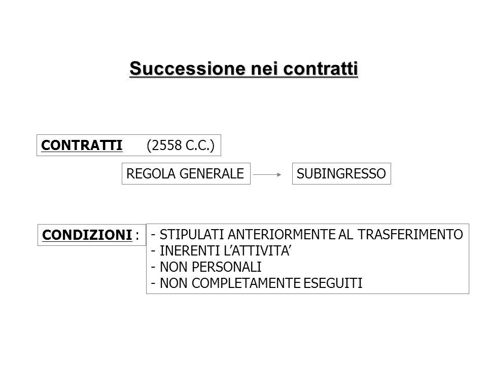 CONTRATTI (2558 C.C.) REGOLA GENERALESUBINGRESSO CONDIZIONI : - STIPULATI ANTERIORMENTE AL TRASFERIMENTO - INERENTI LATTIVITA - NON PERSONALI - NON CO