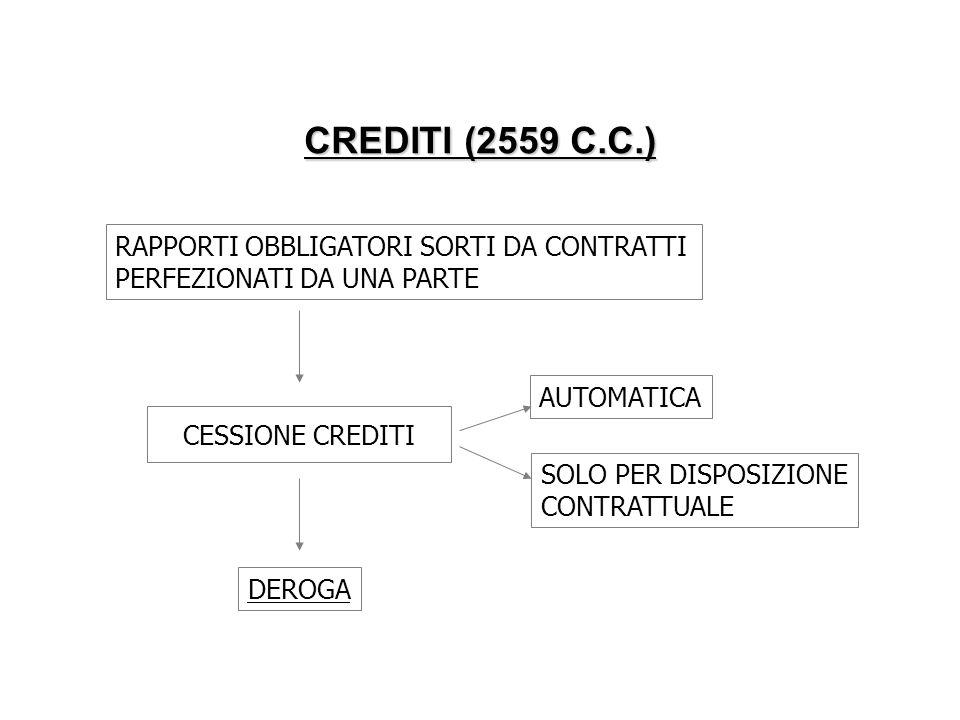 CREDITI (2559 C.C.) RAPPORTI OBBLIGATORI SORTI DA CONTRATTI PERFEZIONATI DA UNA PARTE CESSIONE CREDITI AUTOMATICA SOLO PER DISPOSIZIONE CONTRATTUALE D