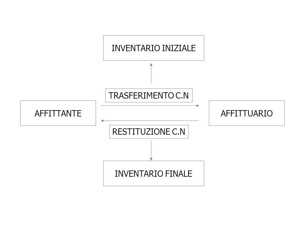 INVENTARIO INIZIALE AFFITTANTEAFFITTUARIO INVENTARIO FINALE TRASFERIMENTO C.N RESTITUZIONE C.N