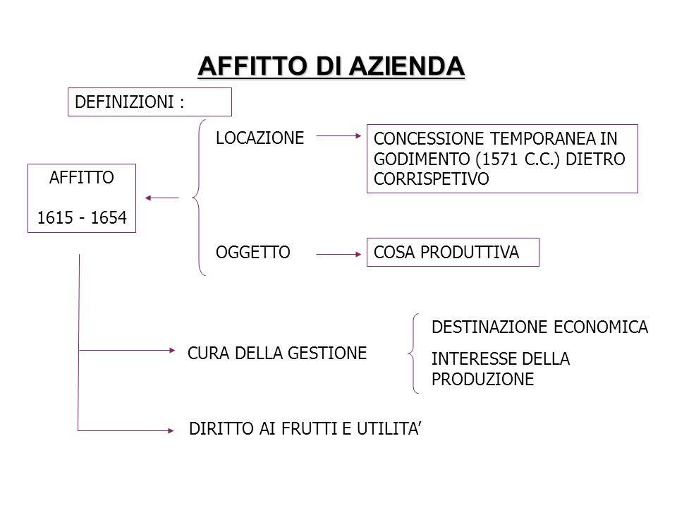 AFFITTO DI AZIENDA DEFINIZIONI : LOCAZIONE CONCESSIONE TEMPORANEA IN GODIMENTO (1571 C.C.) DIETRO CORRISPETIVO OGGETTO COSA PRODUTTIVA AFFITTO 1615 -