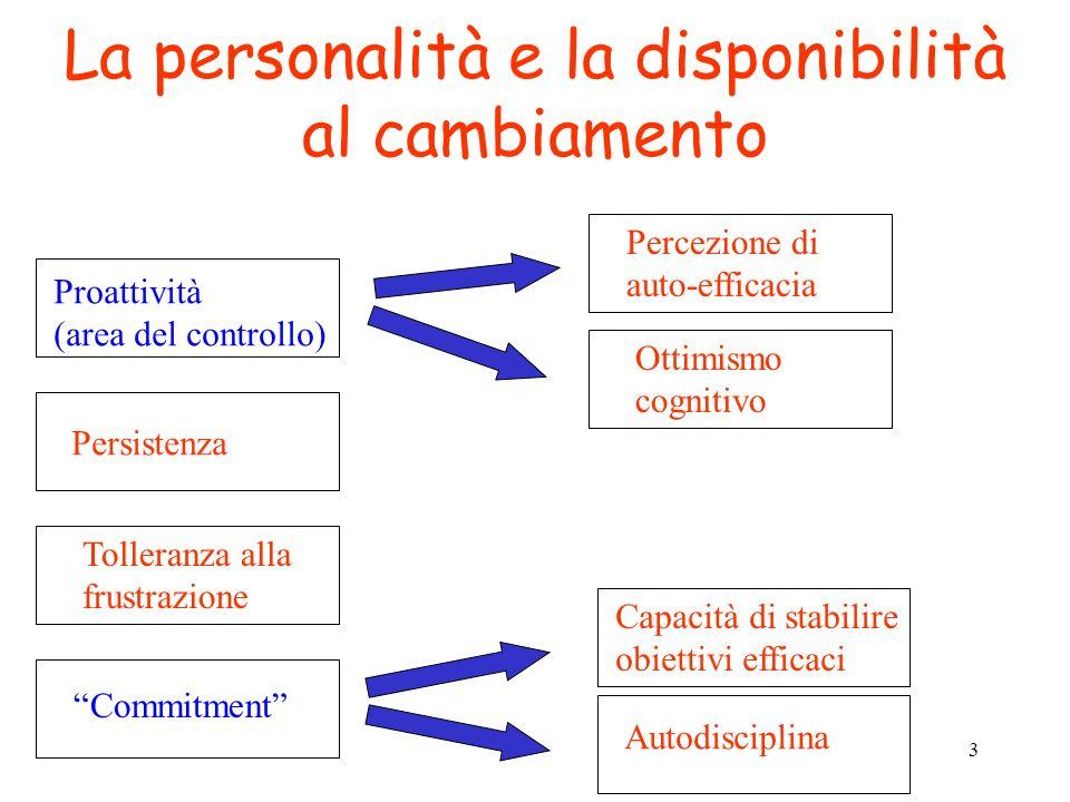 3 La personalità e la disponibilità al cambiamento Proattività (area del controllo) Percezione di auto-efficacia Ottimismo cognitivo Persistenza Tolle