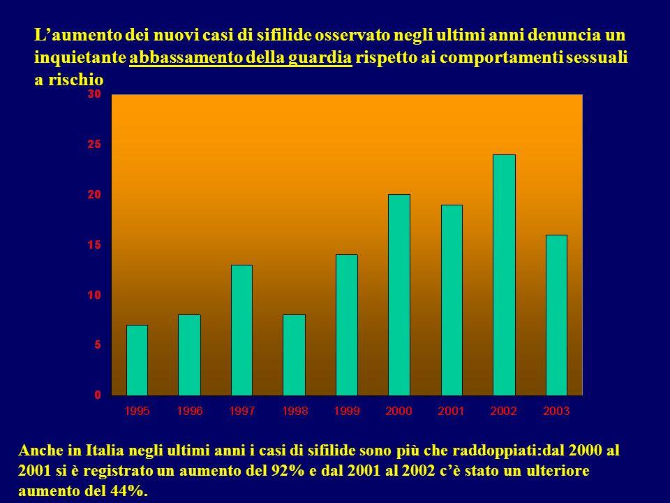 Laumento dei nuovi casi di sifilide osservato negli ultimi anni denuncia un inquietante abbassamento della guardia rispetto ai comportamenti sessuali a rischio Anche in Italia negli ultimi anni i casi di sifilide sono più che raddoppiati:dal 2000 al 2001 si è registrato un aumento del 92% e dal 2001 al 2002 cè stato un ulteriore aumento del 44%.