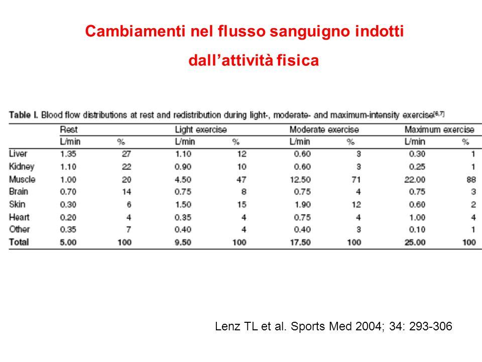 Cambiamenti nel flusso sanguigno indotti dallattività fisica Lenz TL et al. Sports Med 2004; 34: 293-306