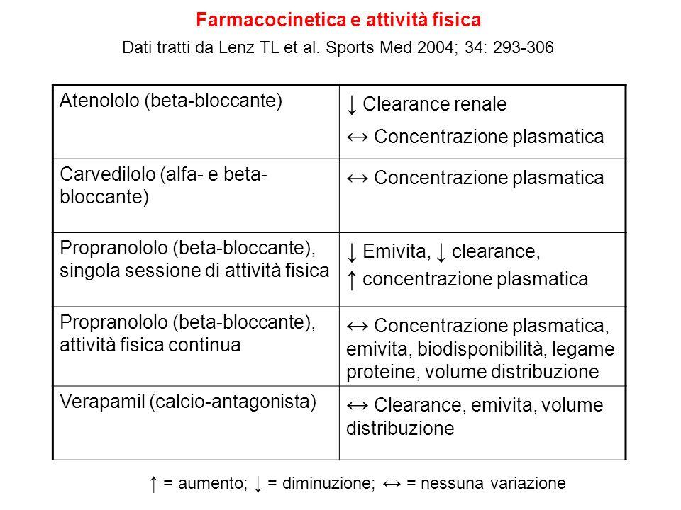 Farmacocinetica e attività fisica Dati tratti da Lenz TL et al. Sports Med 2004; 34: 293-306 Atenololo (beta-bloccante) Clearance renale Concentrazion