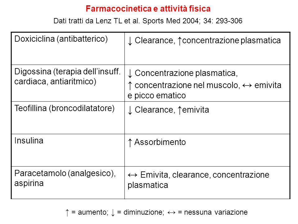 Farmacocinetica e attività fisica Dati tratti da Lenz TL et al. Sports Med 2004; 34: 293-306 Doxiciclina (antibatterico) Clearance, concentrazione pla