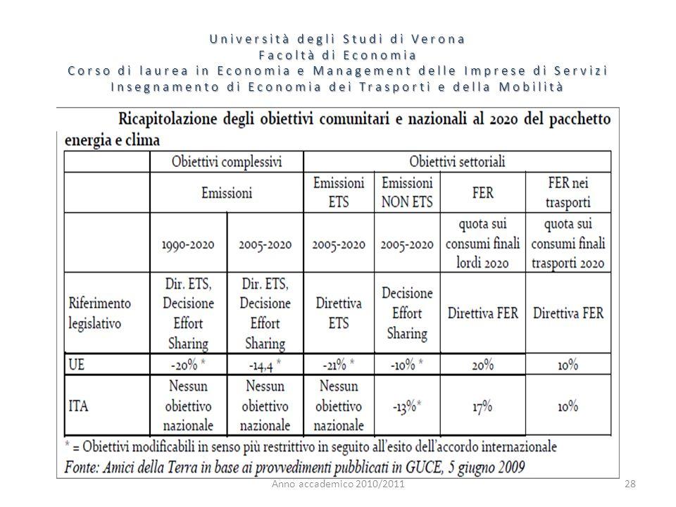 28 Università degli Studi di Verona Facoltà di Economia Corso di laurea in Economia e Management delle Imprese di Servizi Insegnamento di Economia dei