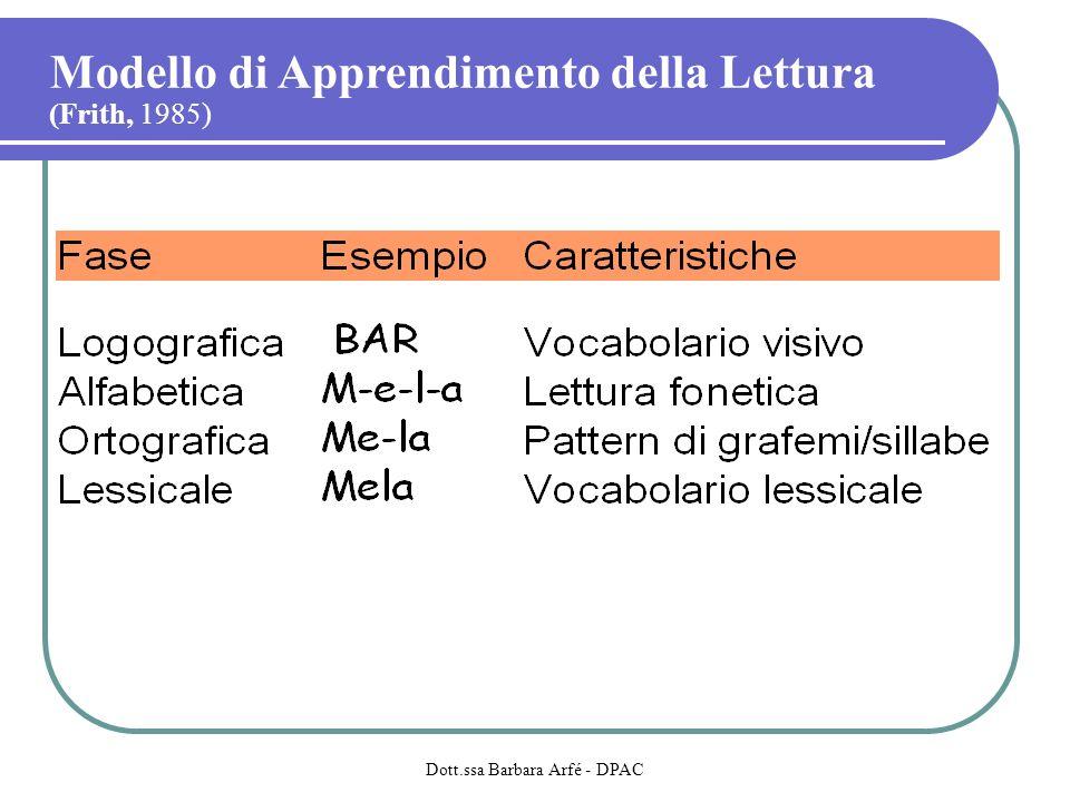 Modello di Apprendimento della Lettura (Frith, 1985) Dott.ssa Barbara Arfé - DPAC