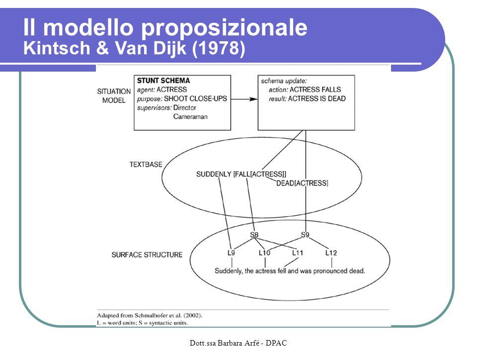 Il modello proposizionale Kintsch & Van Dijk (1978)