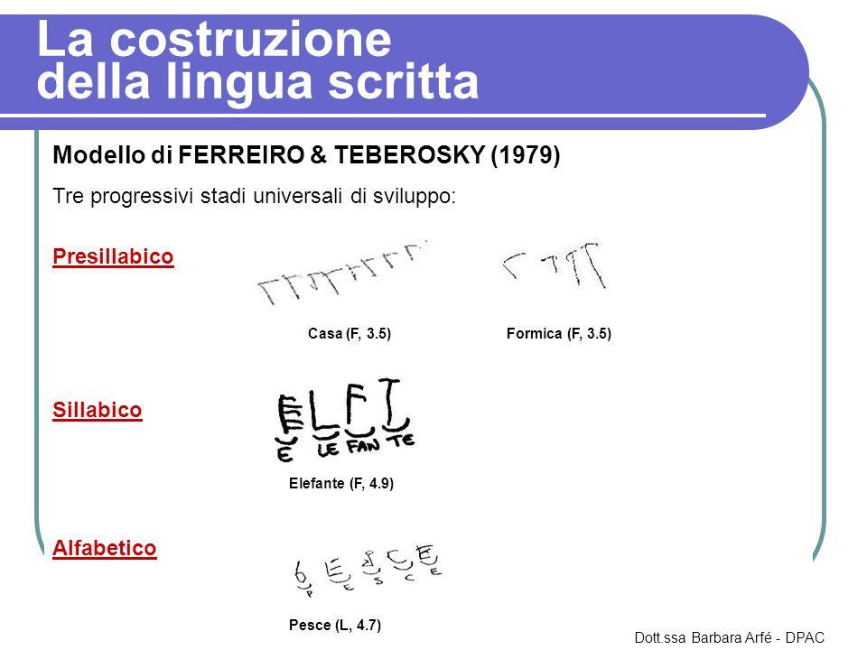 La costruzione della lingua scritta Modello di FERREIRO & TEBEROSKY (1979) Tre progressivi stadi universali di sviluppo: Presillabico Casa (F, 3.5) Formica (F, 3.5) Sillabico Elefante (F, 4.9) Alfabetico Pesce (L, 4.7) Dott.ssa Barbara Arfé - DPAC