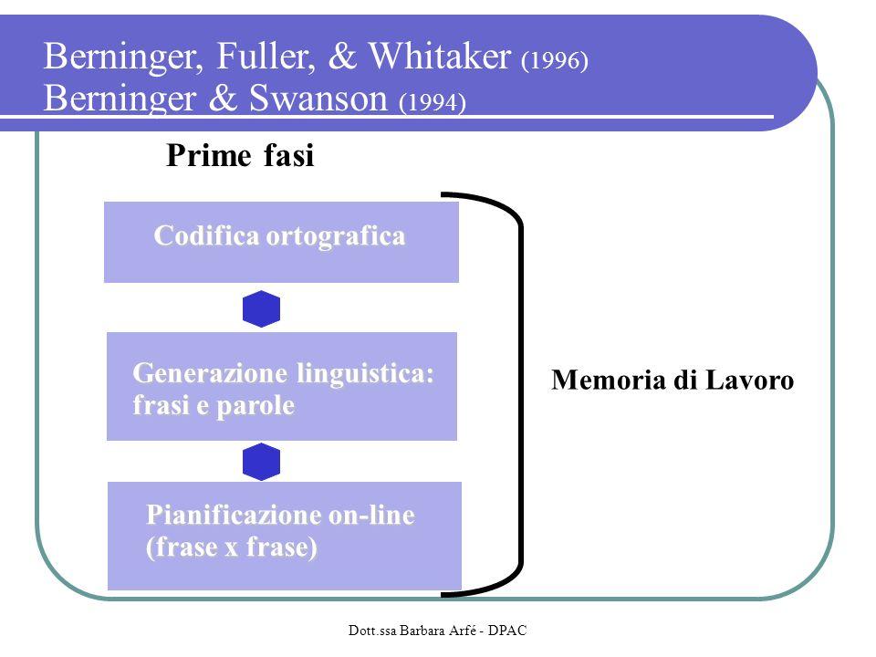 Berninger, Fuller, & Whitaker (1996) Berninger & Swanson (1994) Codifica ortografica Prime fasi Generazione linguistica: frasi e parole Pianificazione on-line (frase x frase) (frase x frase) Memoria di Lavoro Dott.ssa Barbara Arfé - DPAC