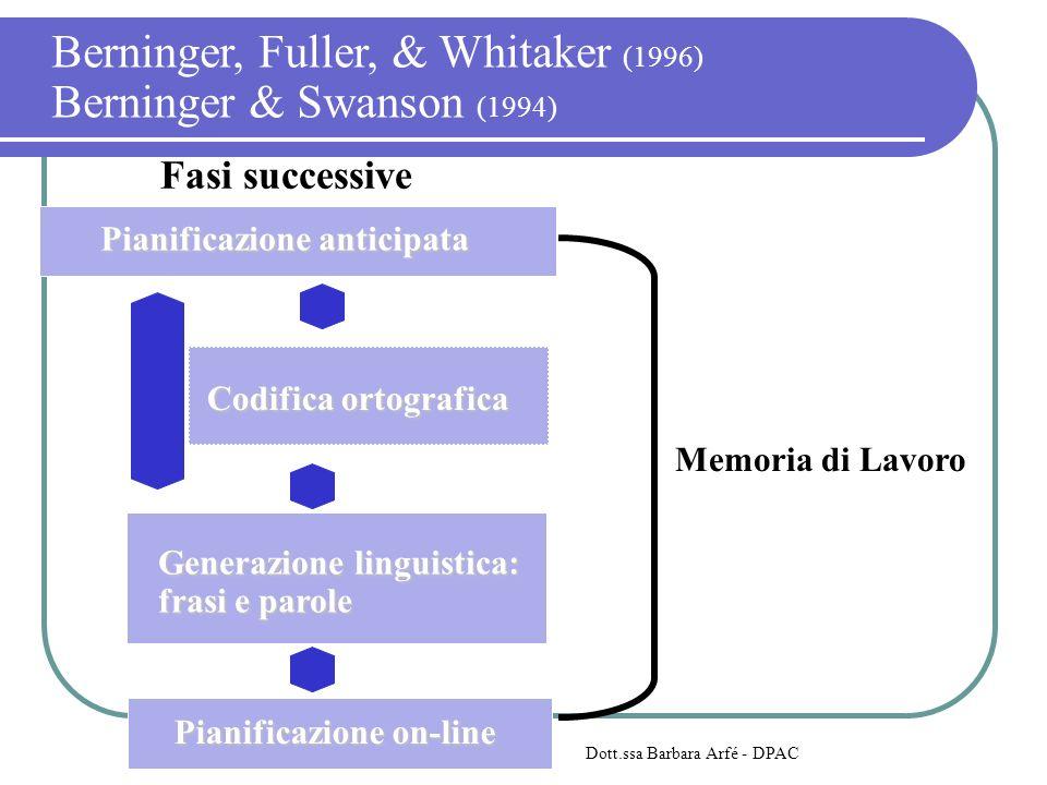 Fasi successive Memoria di Lavoro Codifica ortografica Generazione linguistica: frasi e parole Pianificazione on-line Pianificazione anticipata Dott.ssa Barbara Arfé - DPAC Berninger, Fuller, & Whitaker (1996) Berninger & Swanson (1994)