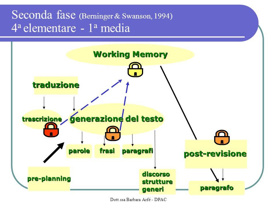 Working Memory generazione del testo traduzione post-revisione paragrafo paragrafifrasiparole pre-planning discorsostrutturegeneri trascrizione Seconda fase (Berninger & Swanson, 1994) 4 a elementare - 1 a media Dott.ssa Barbara Arfé - DPAC