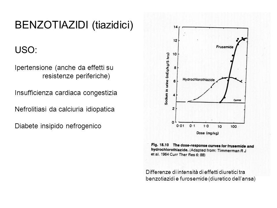 BENZOTIAZIDI (tiazidici) USO: Ipertensione (anche da effetti su resistenze periferiche) Insufficienza cardiaca congestizia Nefrolitiasi da calciuria i