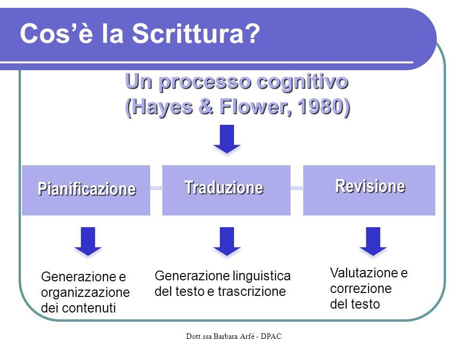 Cosè la Scrittura? Un processo cognitivo (Hayes & Flower, 1980) Generazione e organizzazione dei contenuti Generazione linguistica del testo e trascri