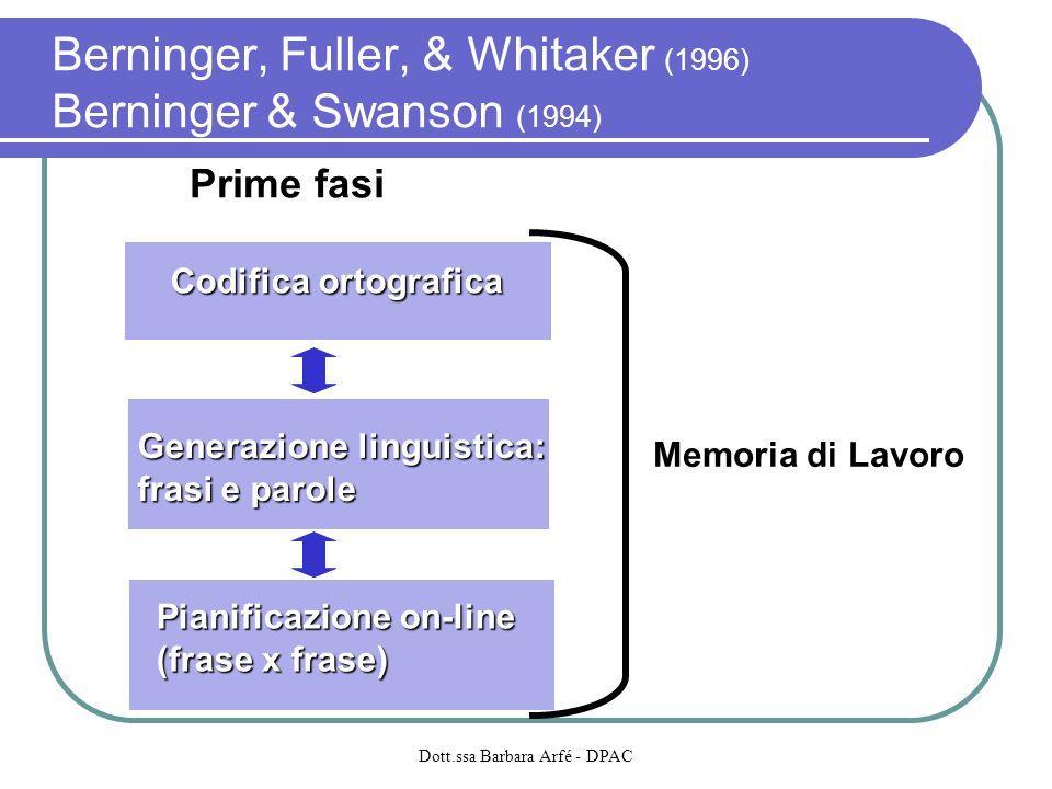 Berninger, Fuller, & Whitaker (1996) Berninger & Swanson (1994) Codifica ortografica Prime fasi Generazione linguistica: frasi e parole Pianificazione