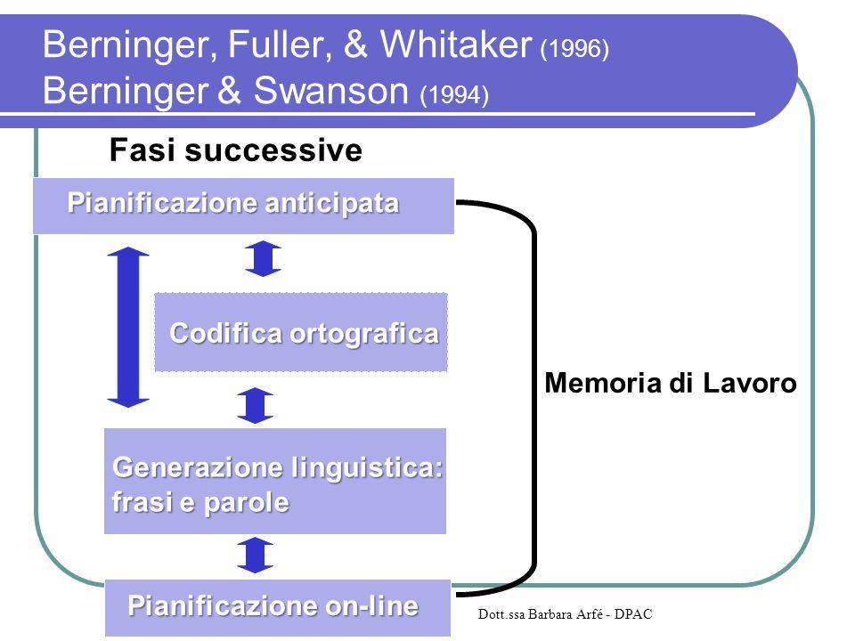 Fasi successive Memoria di Lavoro Codifica ortografica Generazione linguistica: frasi e parole Pianificazione on-line Pianificazione anticipata Dott.s
