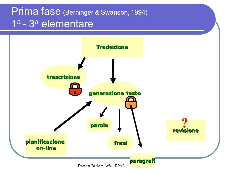 Prima fase (Berninger & Swanson, 1994) 1 a - 3 a elementare Traduzione trascrizione generazione testo revisione pianificazioneon-line parole frasi par