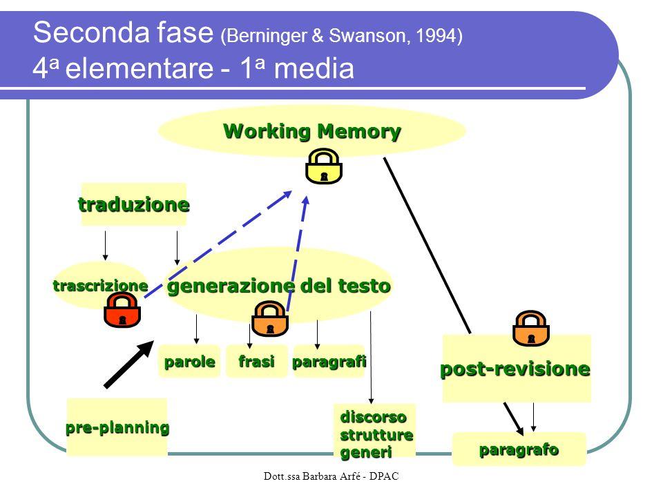 Working Memory generazione del testo traduzione post-revisione paragrafo paragrafifrasiparole pre-planning discorsostrutturegeneri trascrizione Second