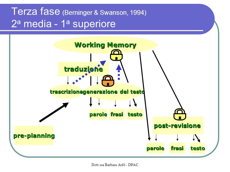 Working Memory generazione del testo traduzione post-revisione testofrasiparole pre-planning trascrizione parolefrasitesto Terza fase (Berninger & Swa