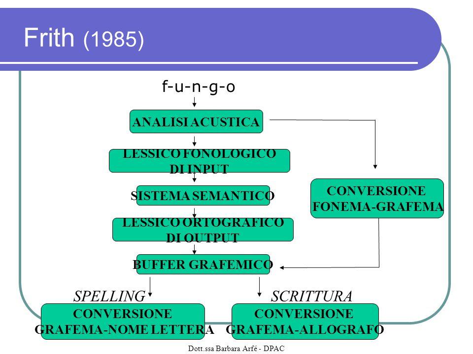 CSIW: Ridisegnare linsegnamento della scrittura (Englert, 1992) CSIW: promuove il dialogo tra insegnanti e studenti circa il processo di scrittura e la scrittura come attività di problem solving Assunto socio-costruttivista: gli studenti devono essere coinvolti nella attività globale e complessiva della produzione del testo, piuttosto che nellesercizio di abilità isolate Lintervento deve fornire una struttura per i processi di pensiero FASI: Dialogo - rappresentazione del processo - sua interiorizzazione Dott.ssa Barbara Arfé - DPAC