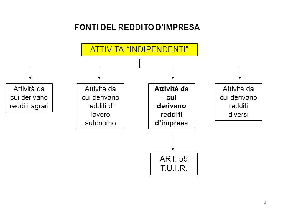 23 Oneri sottratti al giudizio di inerenza Art.