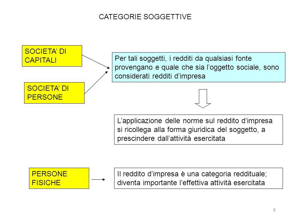 Interessi passivi PARAMETRI PER IL CONTEGGIO NOZIONE DI INTERESSI CO.