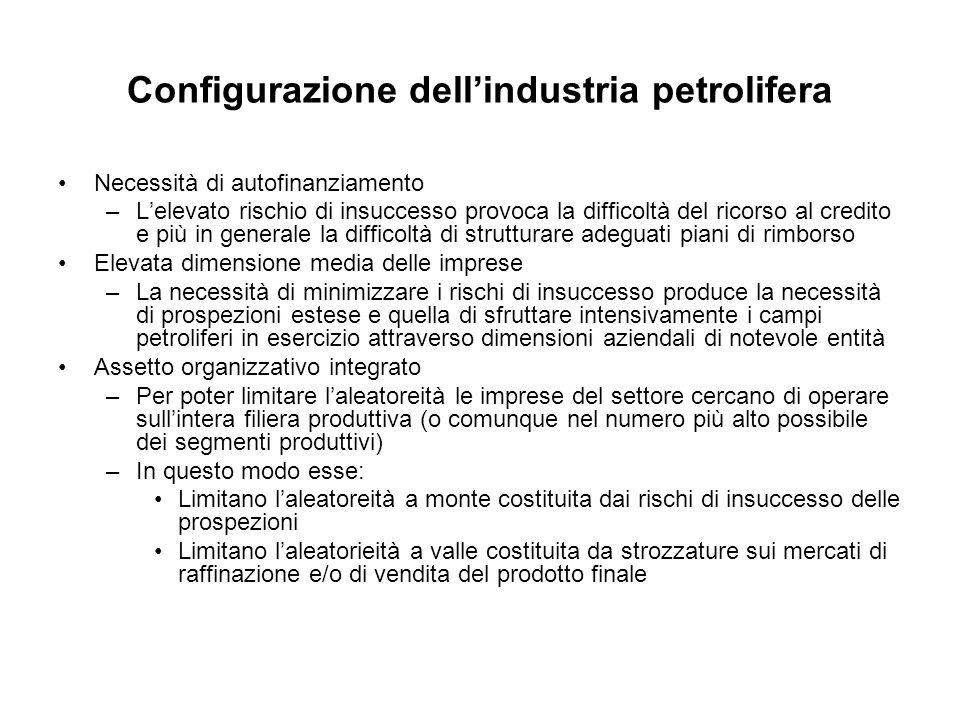Configurazione dellindustria petrolifera Necessità di autofinanziamento –Lelevato rischio di insuccesso provoca la difficoltà del ricorso al credito e