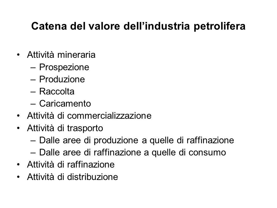 Catena del valore dellindustria petrolifera Attività mineraria –Prospezione –Produzione –Raccolta –Caricamento Attività di commercializzazione Attivit