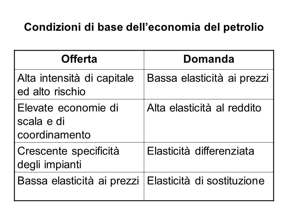 Condizioni di base delleconomia del petrolio OffertaDomanda Alta intensità di capitale ed alto rischio Bassa elasticità ai prezzi Elevate economie di