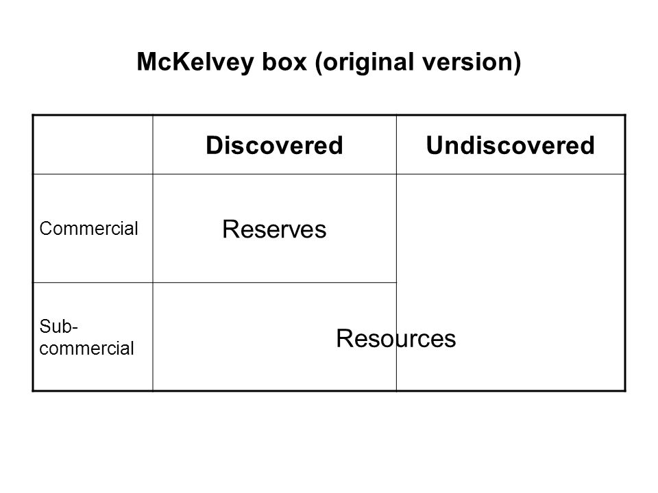 McKelvey box (original version) DiscoveredUndiscovered Commercial Reserves Sub- commercial Resources