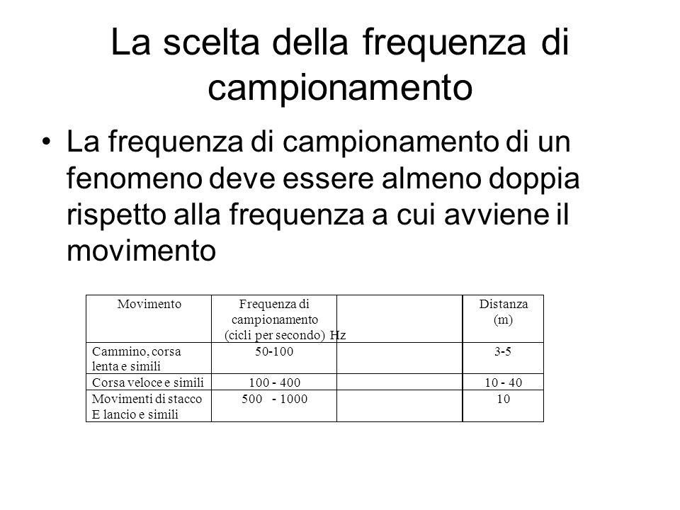 La scelta della frequenza di campionamento La frequenza di campionamento di un fenomeno deve essere almeno doppia rispetto alla frequenza a cui avvien