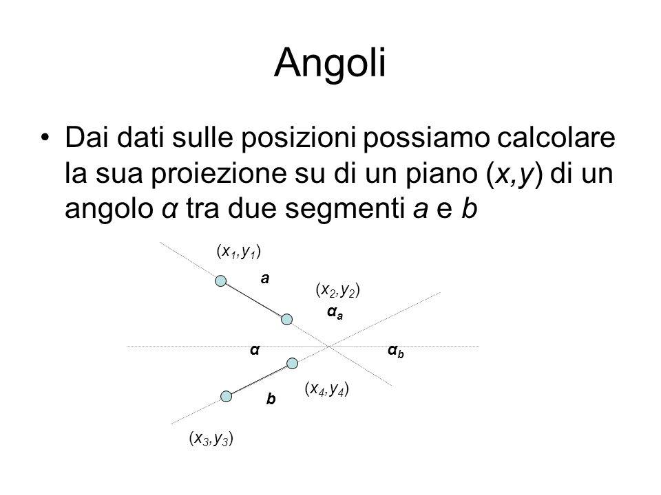 Angoli Dai dati sulle posizioni possiamo calcolare la sua proiezione su di un piano (x,y) di un angolo α tra due segmenti a e b ααbαb αaαa a b (x 1,y
